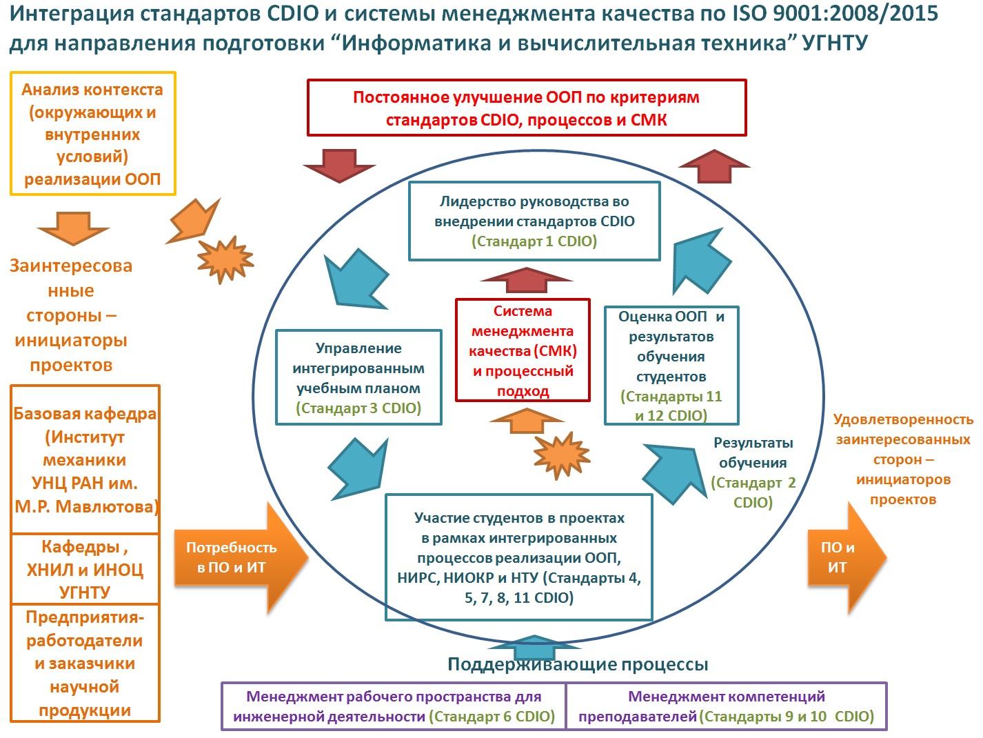 Проектное обучение CDIO, #КафедраВТИК, #ВТИК, #УГНТУ, #ФАПП